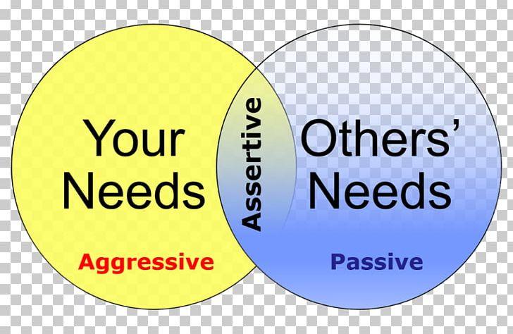 Communication clipart passive aggressive. Assertiveness aggression behavior