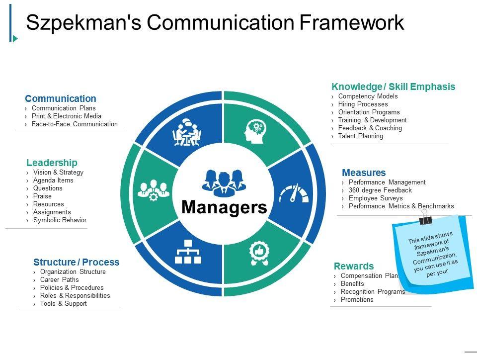 Szpekmans framework presentation slides. Planning clipart communication plan