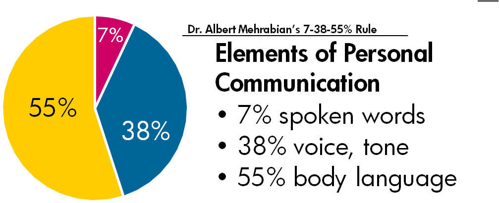 Communication clipart verbal communication. Chalkboard on emaze active