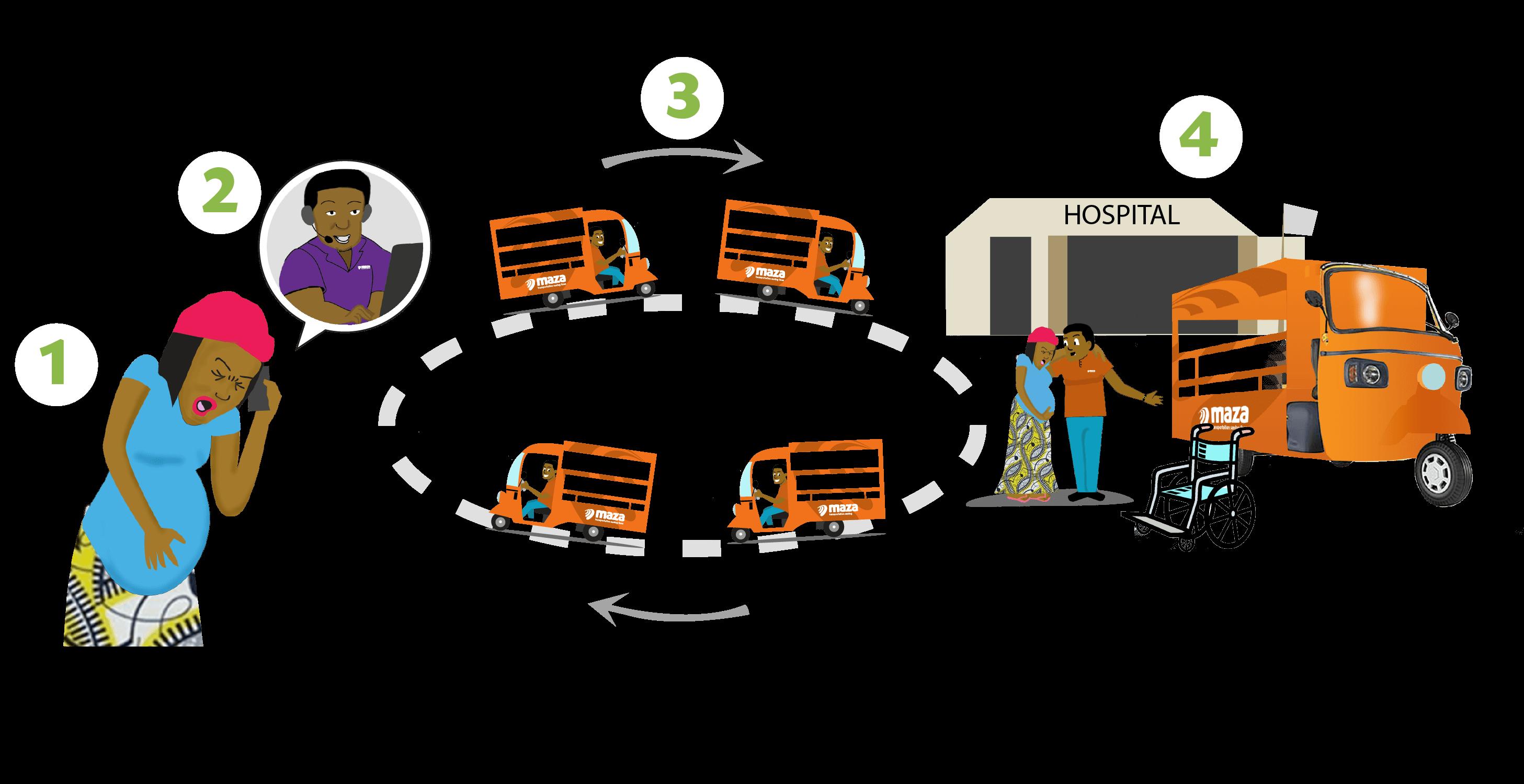 Maza transportation saving lives. Community clipart rural community