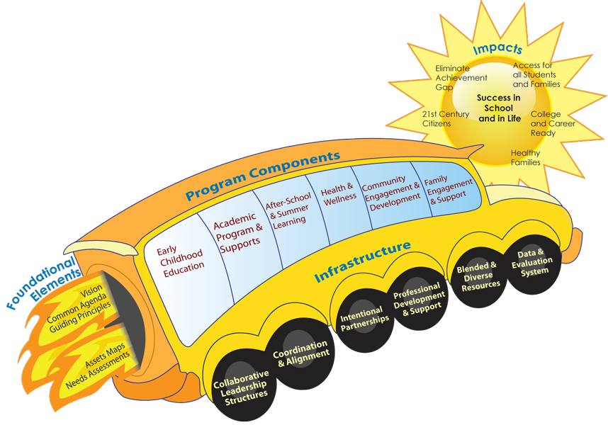 Evaluation clipart school evaluation. Community schools framework csc