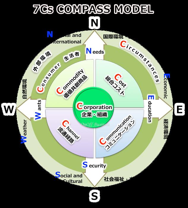 cs model pinterest. Compass clipart geography subject