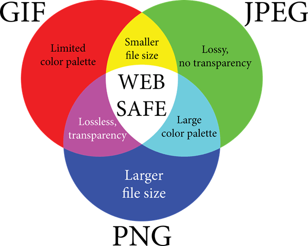 How to reduce the. Compressing png files