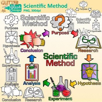 Hypothesis clipart inquiry. Scientific method clip art