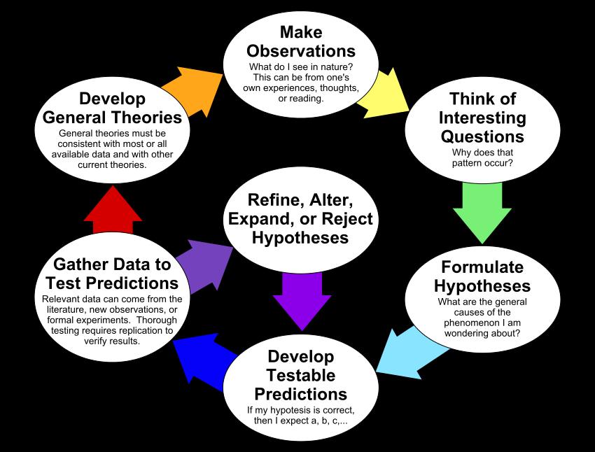 Science engineering processes mrs. Hypothesis clipart scientific method hypothesis