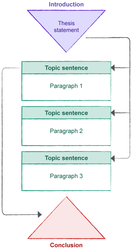 The diagram shows an. Conclusion clipart topic