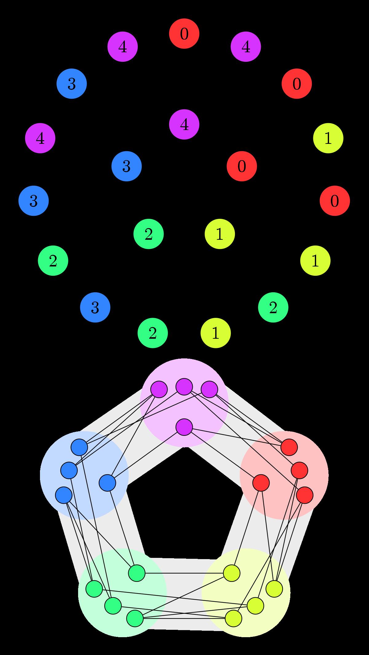 Homomorphism wikipedia . Graph clipart data student