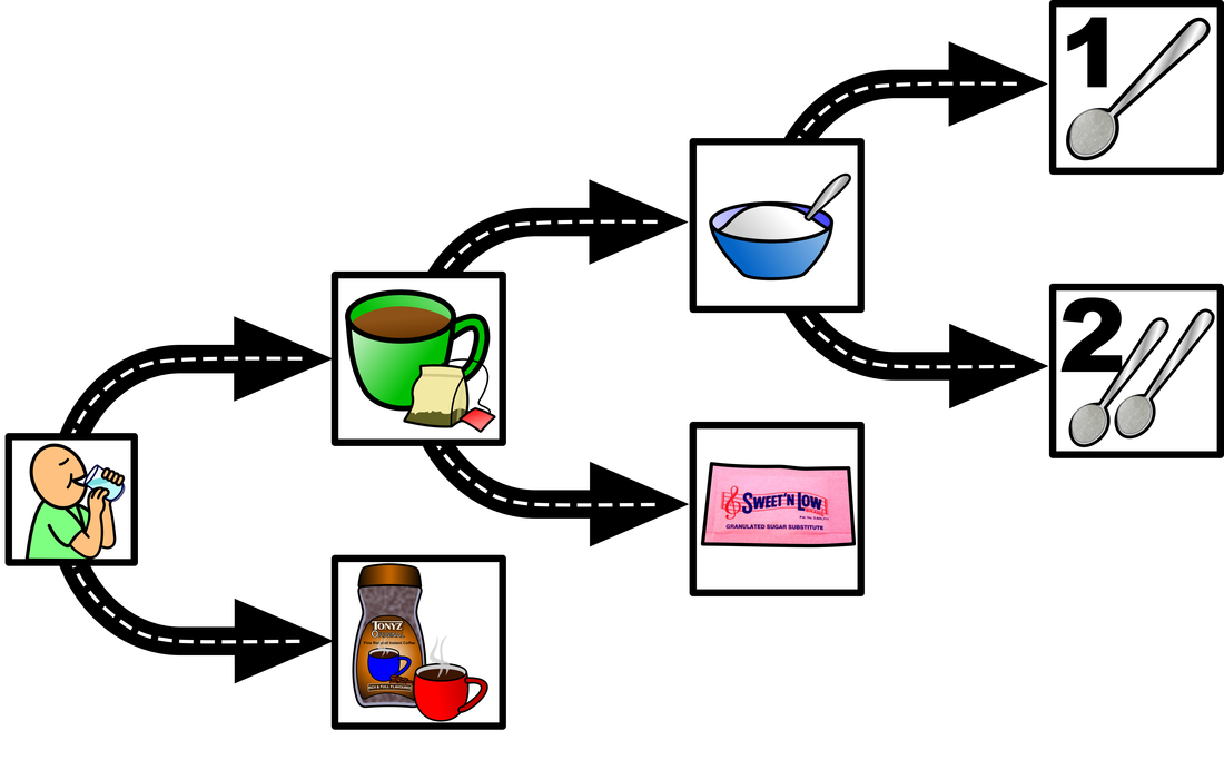 Choice for people experiencing. Confused clipart independent learning