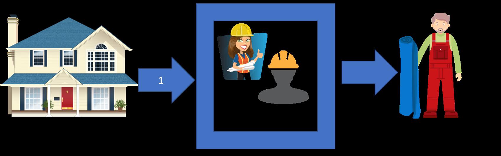 Contractor clipart project coordinator. The design build process