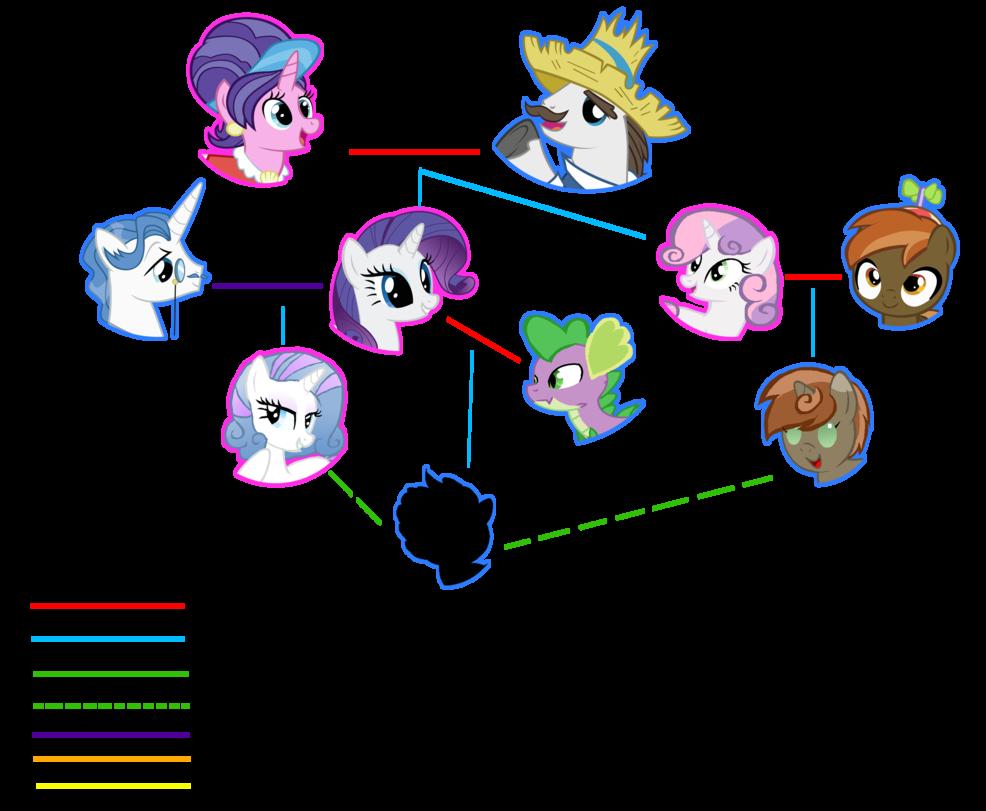 Next gen tree rarity. Cousins clipart family chart