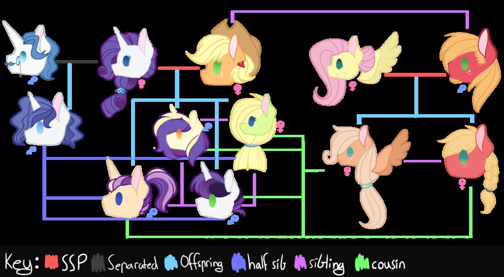 Cousins clipart family chart. Mlp next gen apple