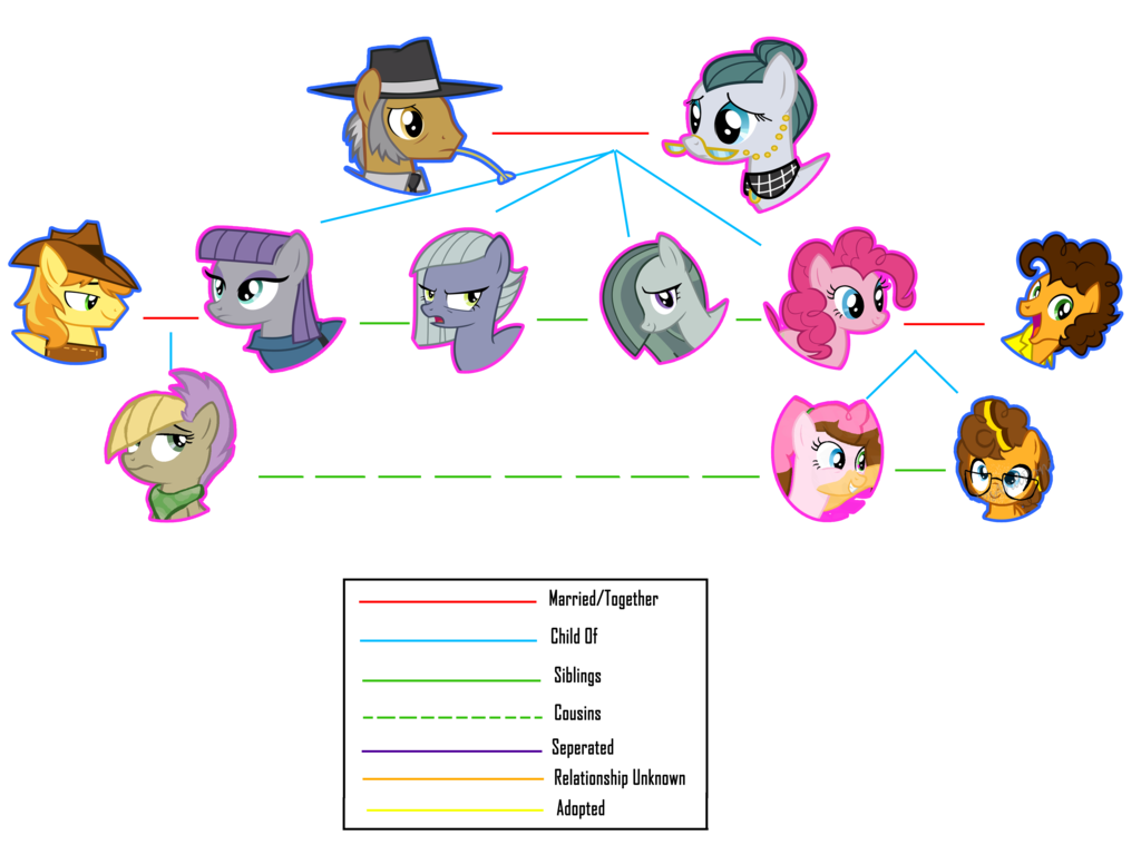 Cousins clipart family get together. Next gen tree the