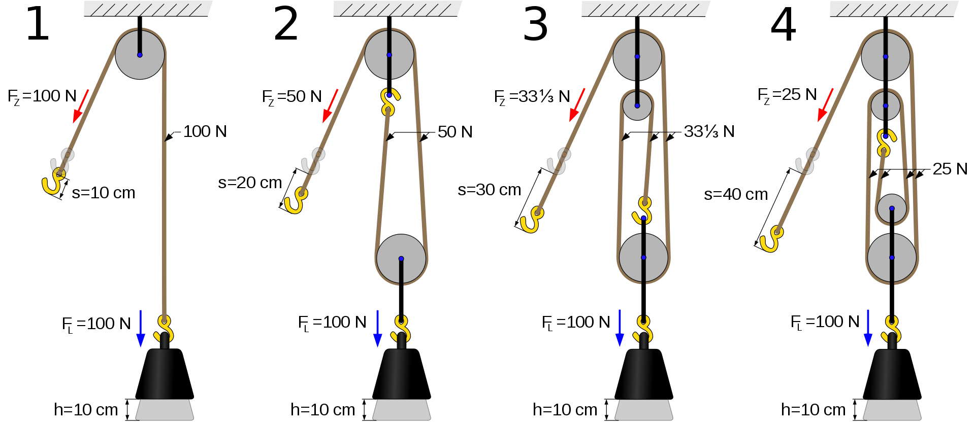 Examples of pulleys choice. Crane clipart movable pulley