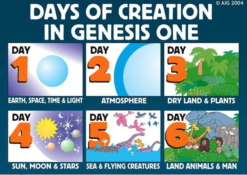 Of genesis god designed. Creation clipart week