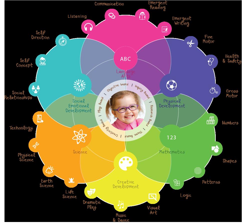 Preschool online little paddington. Curriculum clipart curriculum development