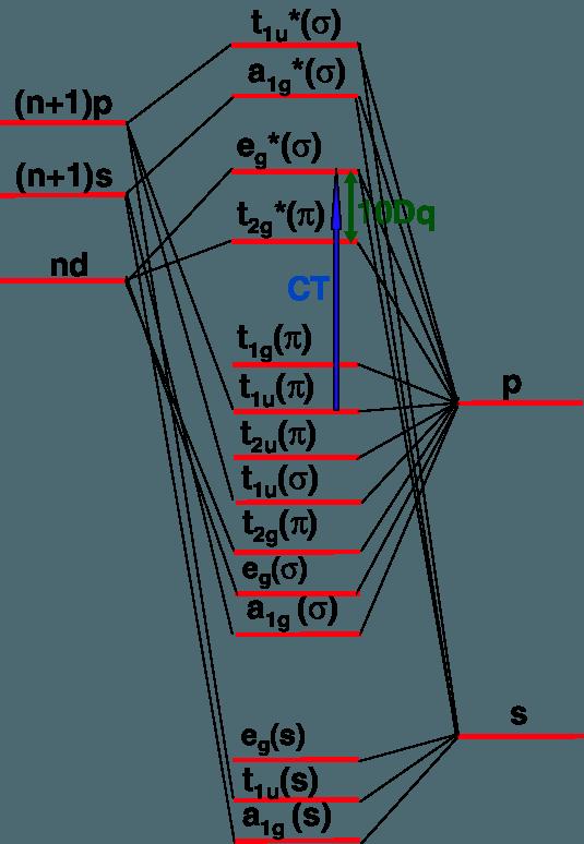 Molecular orbital diagram corresponding. Crystal clipart octahedral