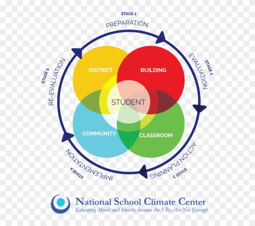 Culture clipart school culture. Csci developing positive in