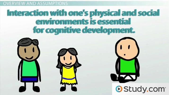 Curriculum clipart cognitive development. Piaget s theory of