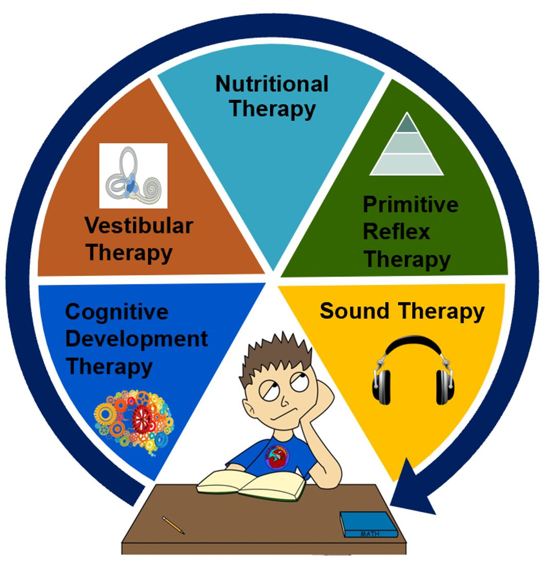 Curriculum clipart cognitive development. Equipping minds program