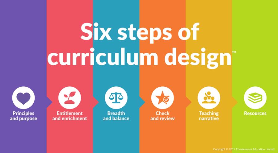 Curriculum clipart curriculum design. School background education