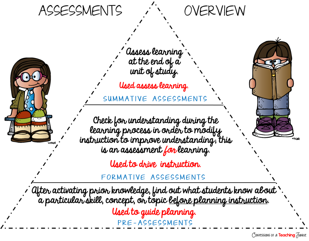 Confessions of a teaching. Evaluation clipart formative evaluation