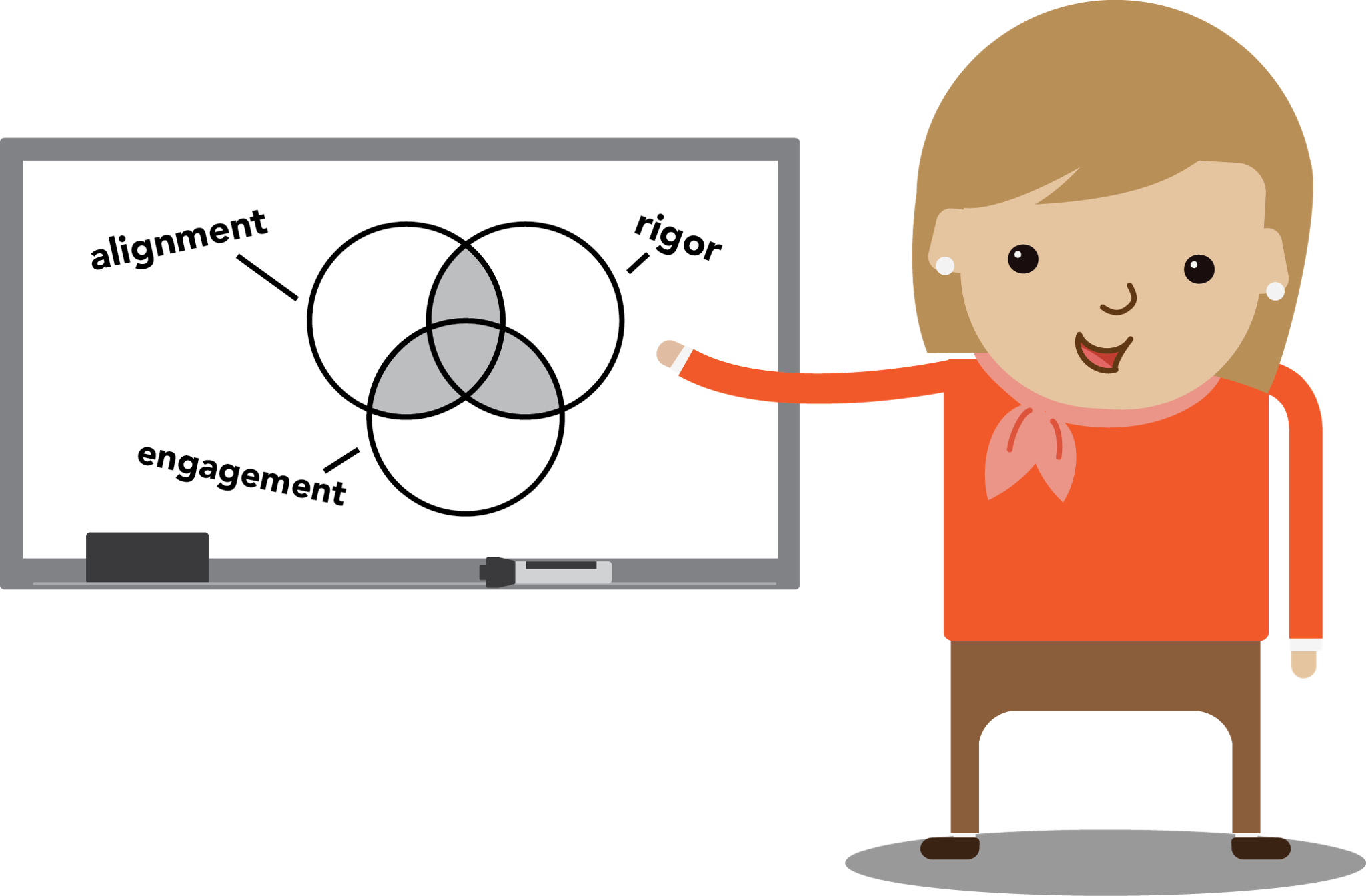 C i quality review. Curriculum clipart student outcome