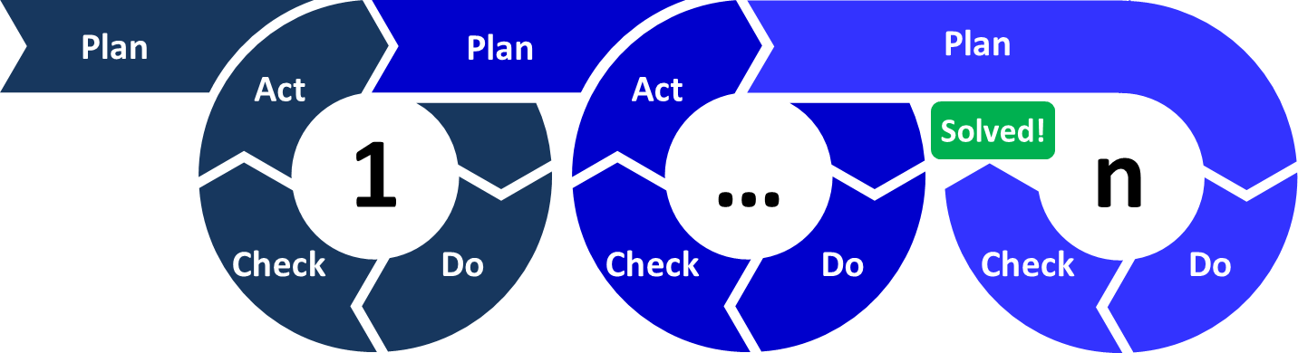 It do check act. Planning clipart management plan