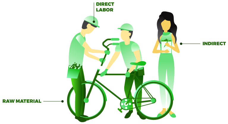 Learn finance goskills bicycle. Money clipart financial resource