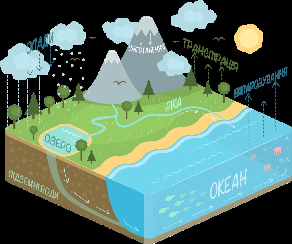 Kid friendly water diagram. Cycle clipart rain cycle