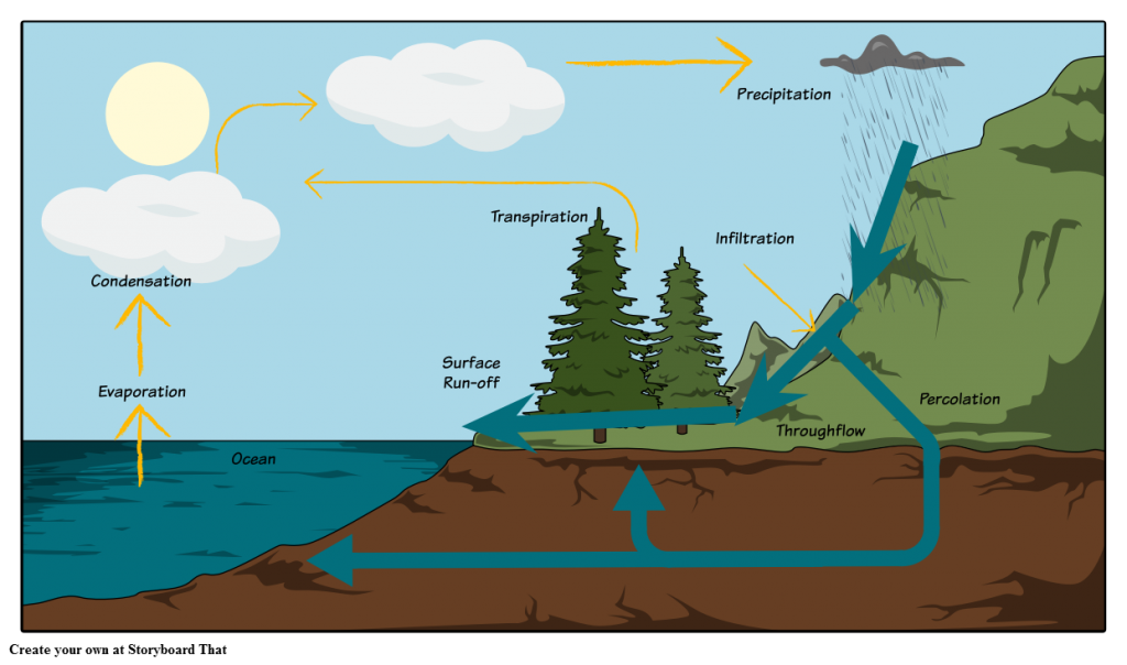 Cycle clipart rain cycle. Education chart of water