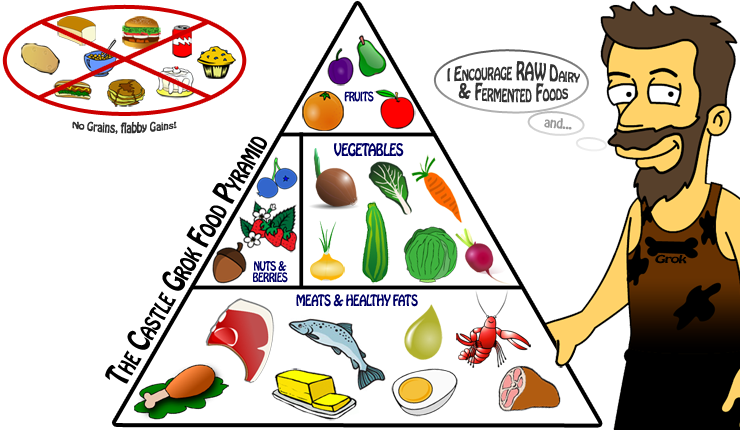 Label clipart food pyramid. My low carb road