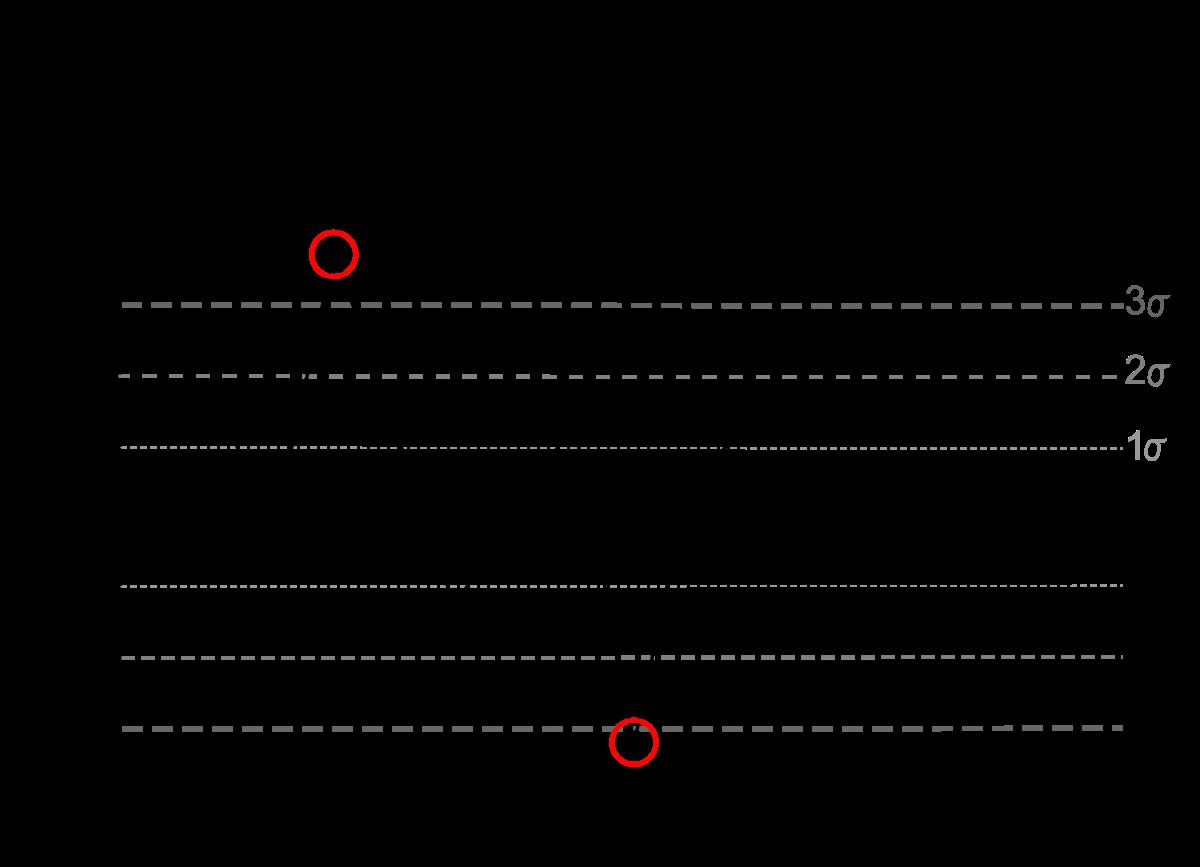 Data clipart control chart. Grammarly handbook how to