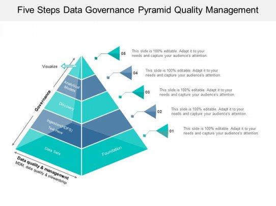 Five steps pyramid quality. Data clipart data governance