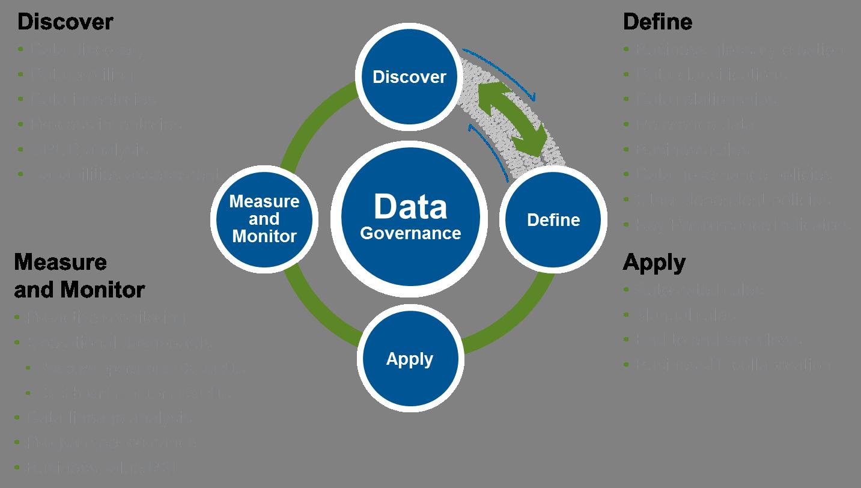 Crm goverance. Data clipart data governance