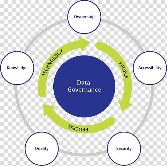 Data clipart data governance. Organization ownership
