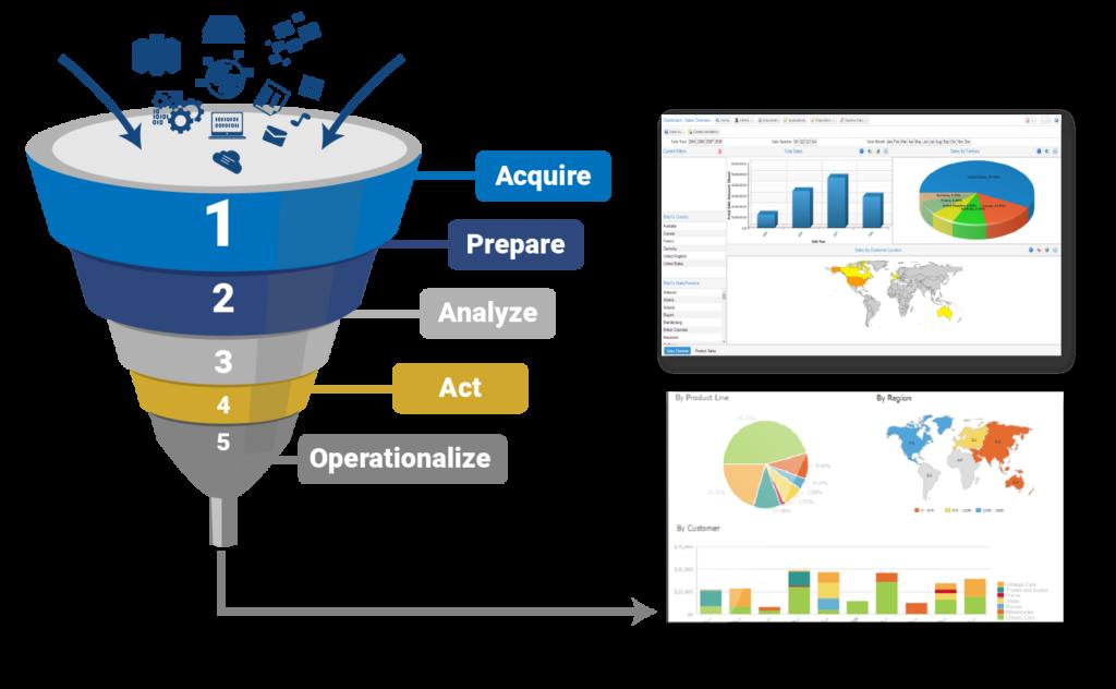 Report analysis data