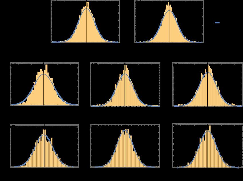 Data clipart histogram. Histograms for various orders