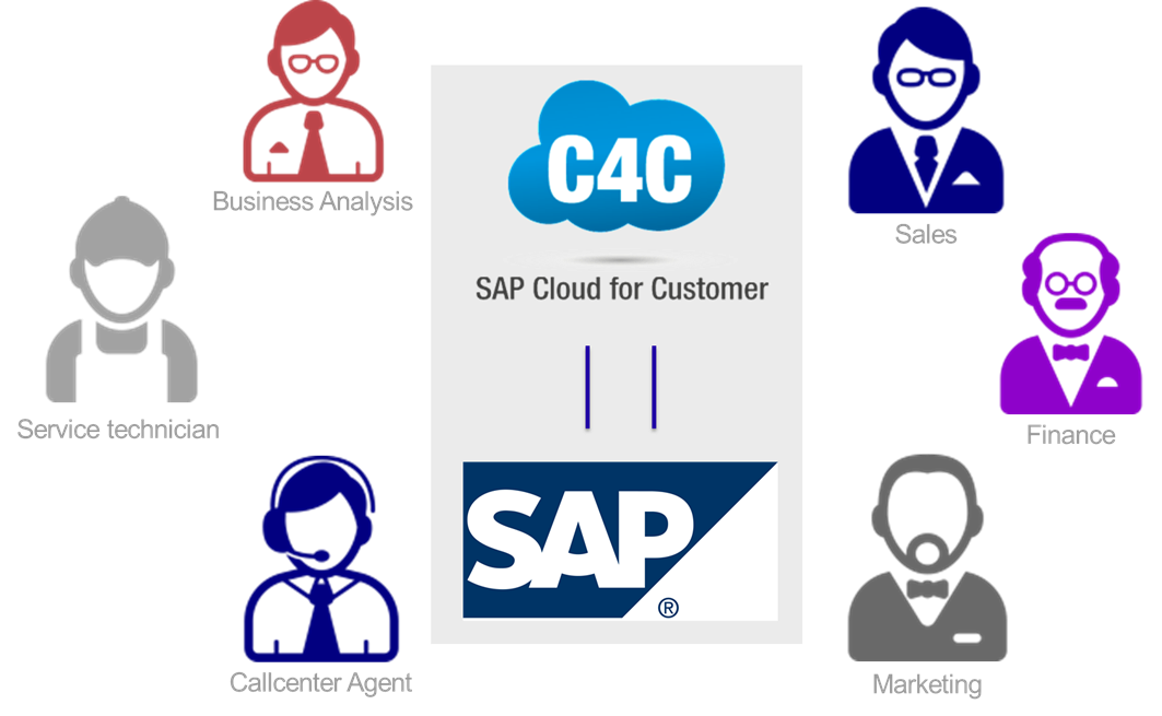 Sap experience master data. Trust clipart customer engagement