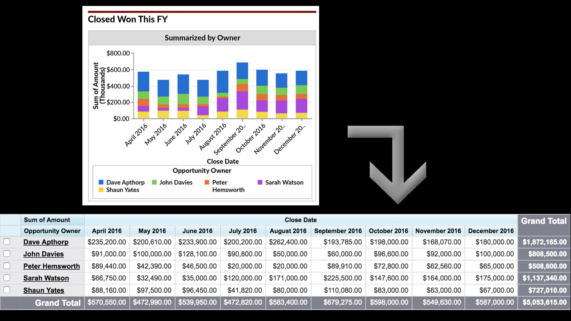 Graph clipart revenue.  must have salesforce