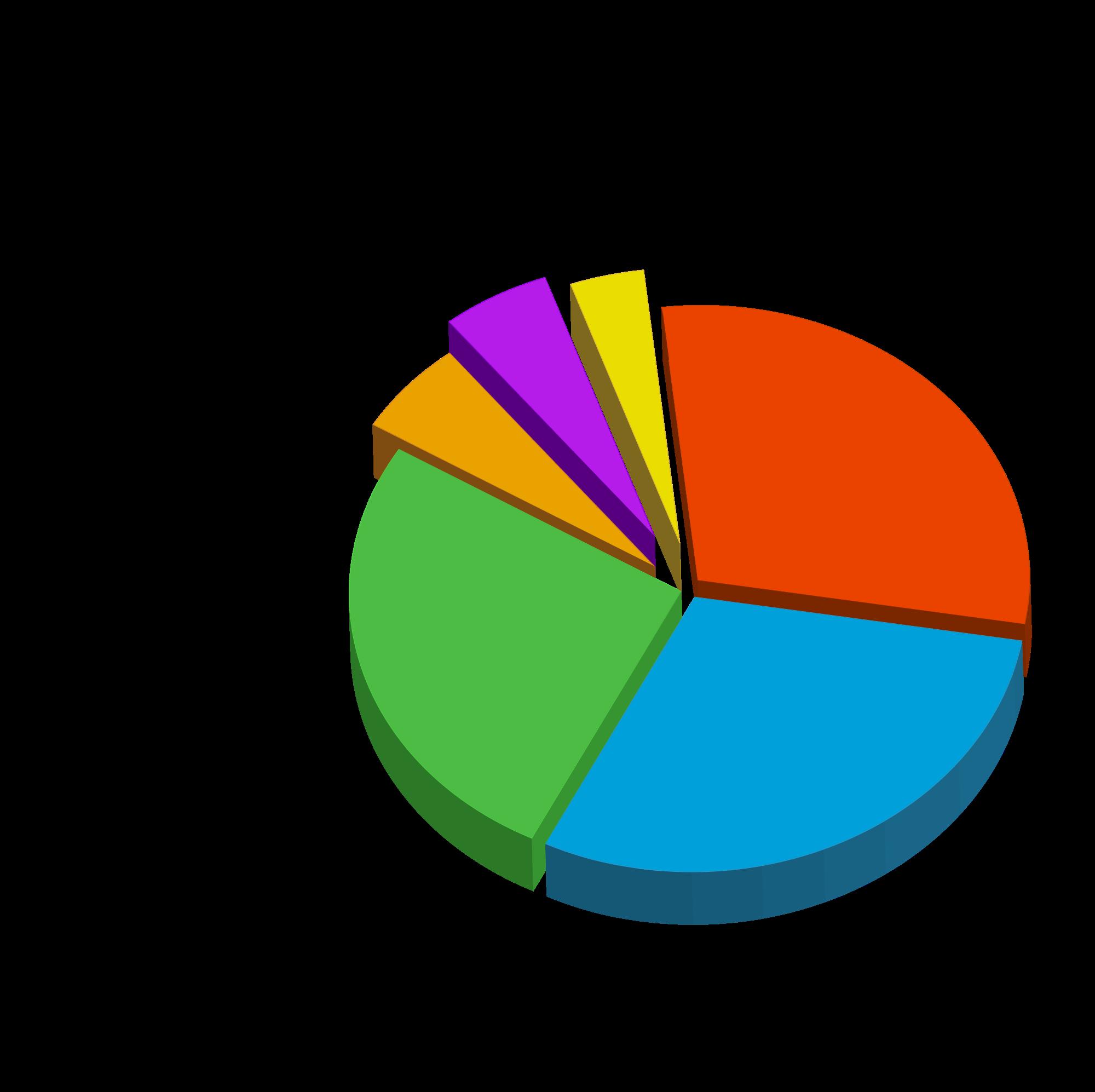 File origins of piechart. English clipart english word