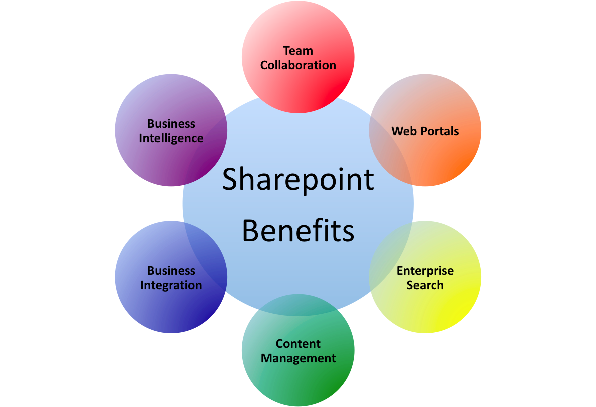 Ots solutions us it. Planning clipart business benefit