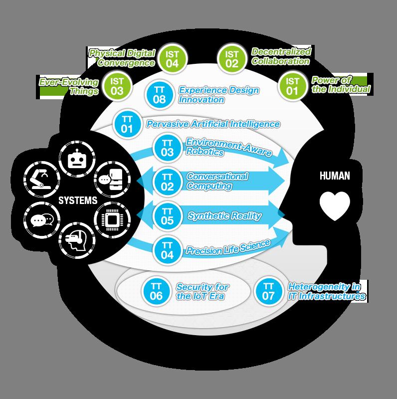 Trends driving business ntt. Technology clipart innovation technology