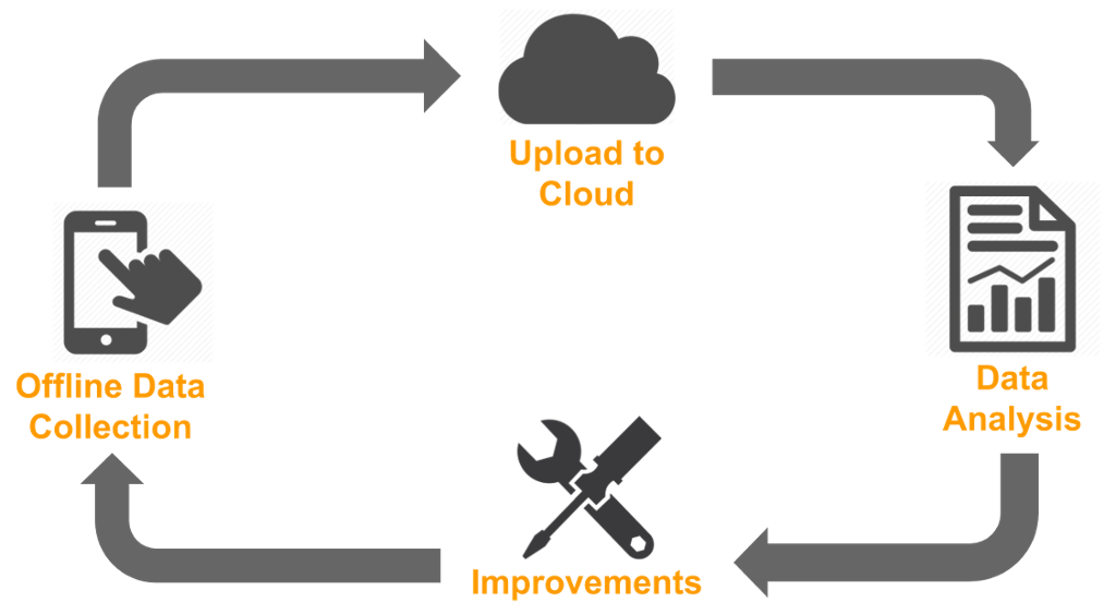 How to leverage saas. Data clipart social impact