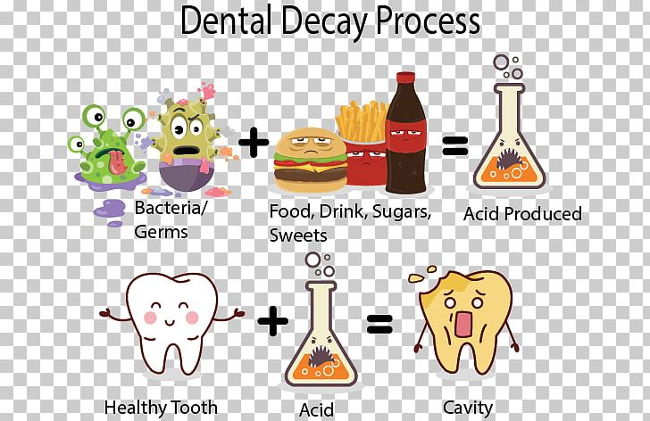 Tooth decay human dentistry. Dentist clipart dental caries