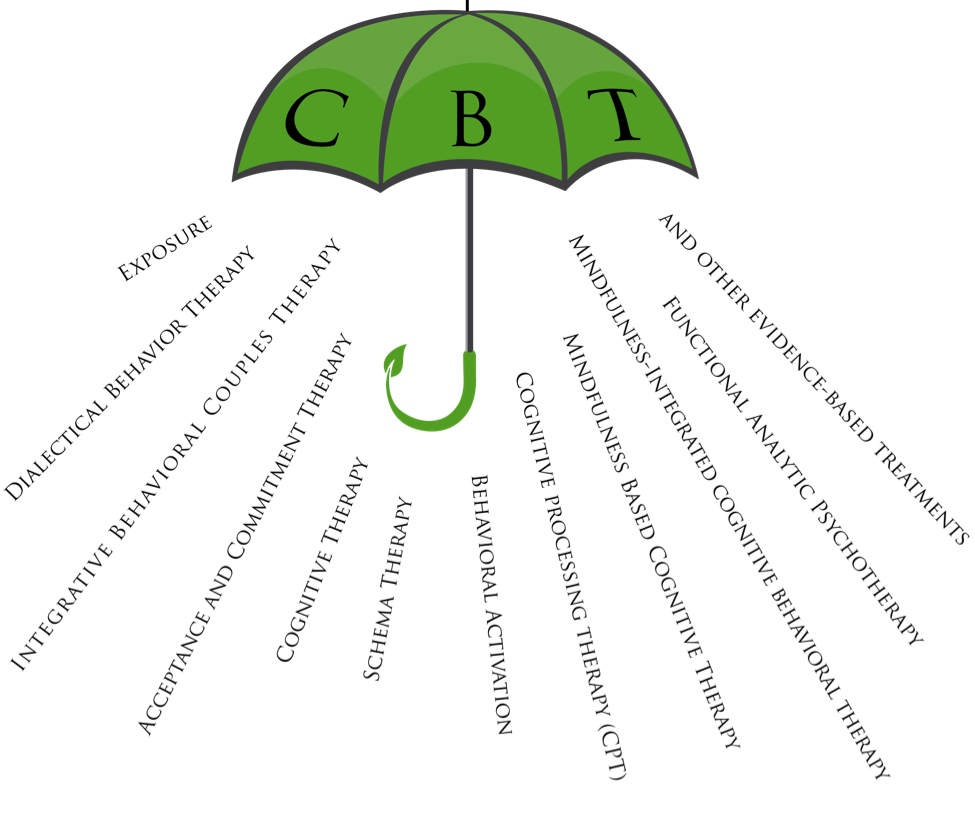 Cbt for depression anxiety. Therapy clipart therapeutic