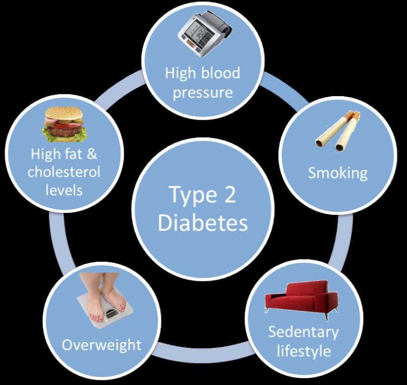 diabetes clipart complication diabetes