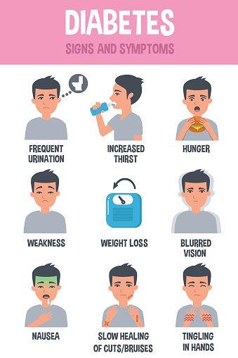 Symptoms of premium clipartlogo. Diabetes clipart diabetes symptom