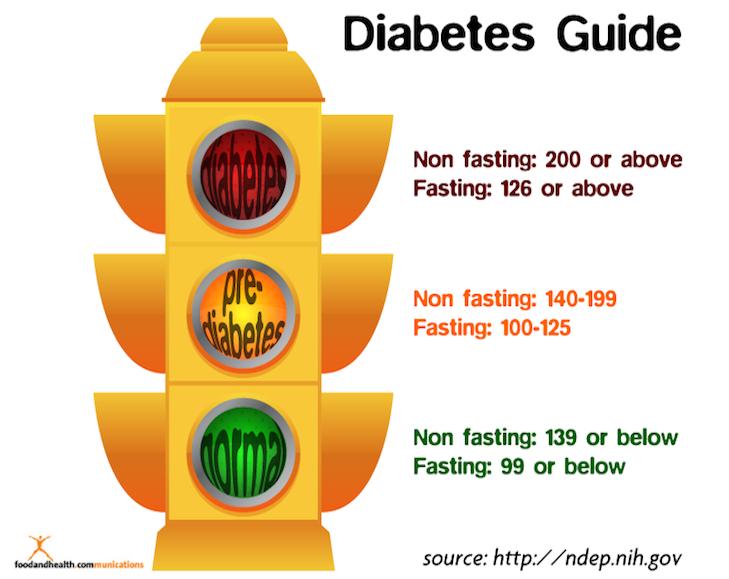 Diabetes clipart food nutrition. View diabeteslight jpg free