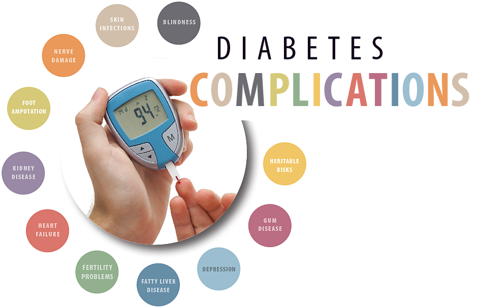 Diabetes clipart high blood sugar. Complications png school stuff