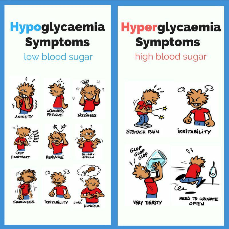 Pin by sam smith. Diabetes clipart hypoglycemia